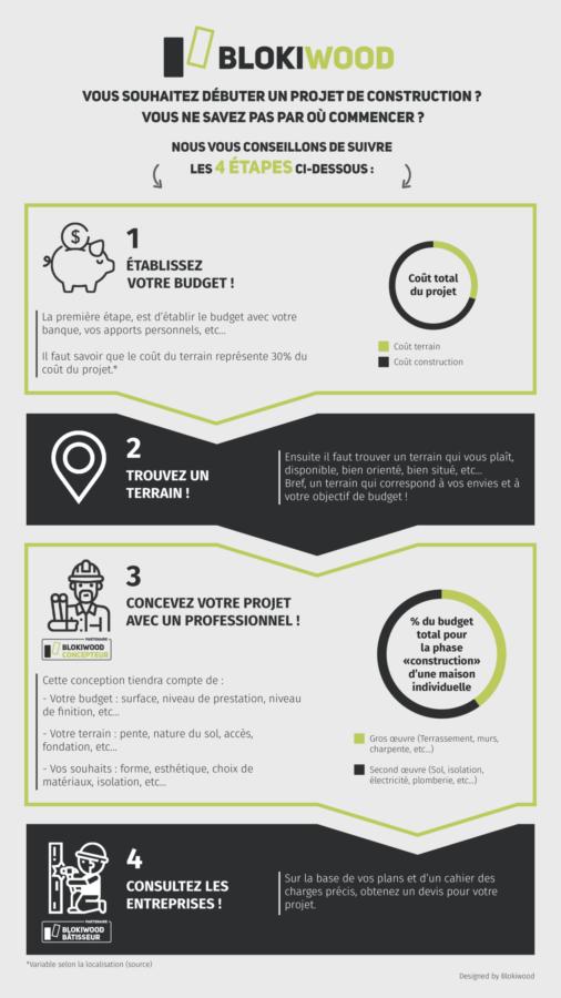 infographie démarrage projet particuliers budget terrain conception