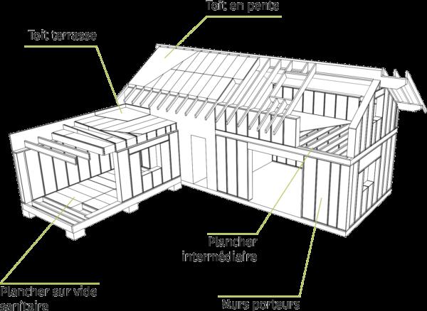 ensemble des produits blokiwood en blocs modulaires bois